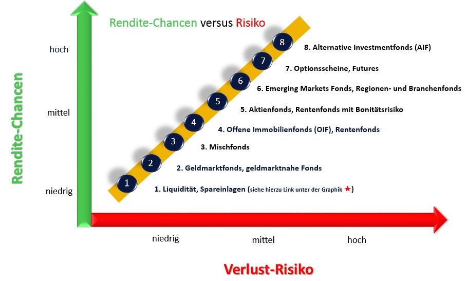 Rendite-Chancen versus Risiko