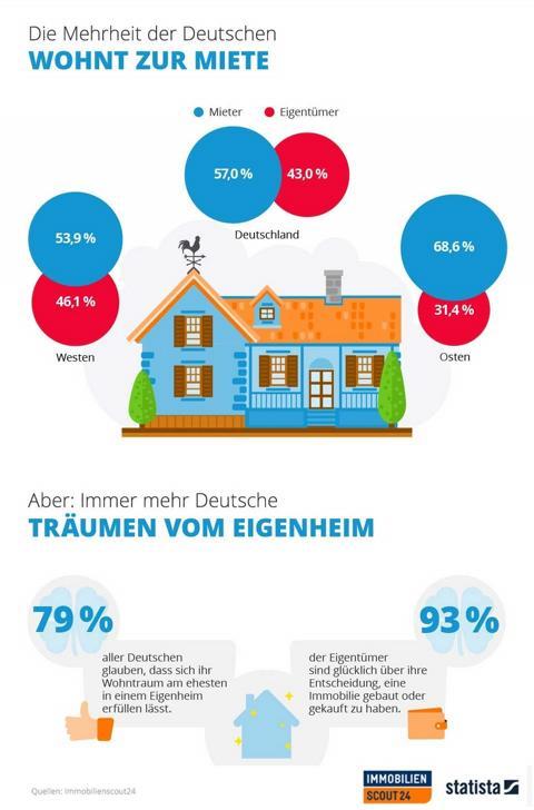 Viele Deutsche träumen vom Eigenheim