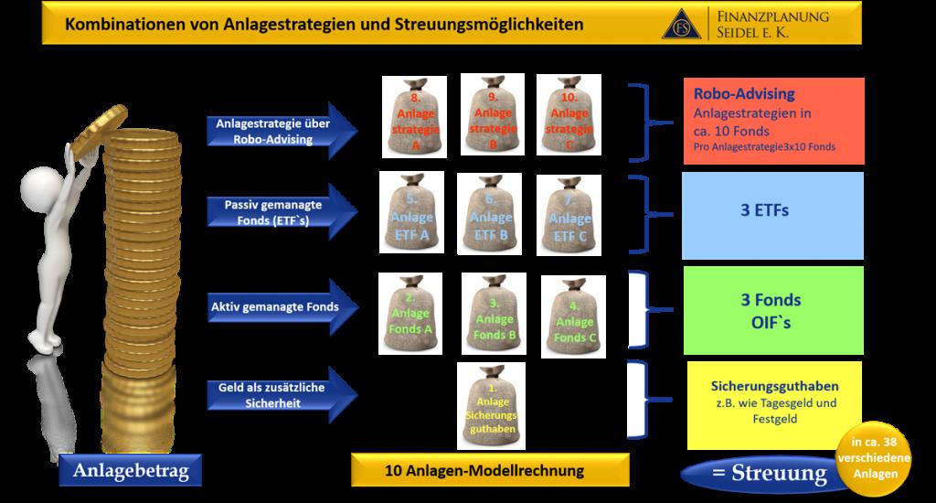 Graphik Kombinationen von Anlagestrategien und die Streuungsmöglichkeiten