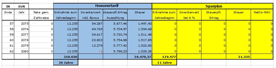 Graphik Vergleich Honorartarif zum Sparplan-3-