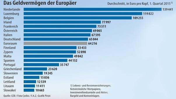 Geldvermögen der Europäer