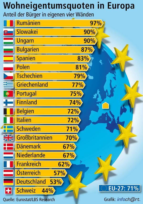 Wohneigentumsquoten in Europa