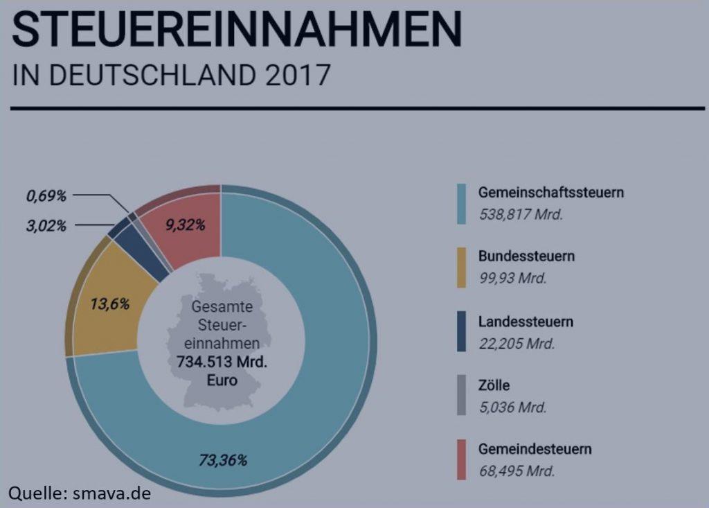 Steuereinnahmen 2017 in Deutschland