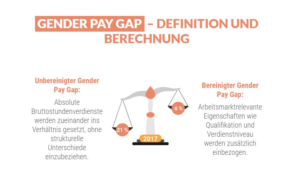 Gender Pay Gap bereinigt und unbereinigt